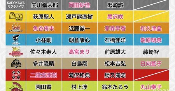 [Mリーグ]2019年プロ麻雀リーグ「Mリーグ」ドラフト会議開催! KADOKAWAサクラナイツが参戦!6チームが計8選手を指名!シーズンは8チームで9月30日に開幕!
