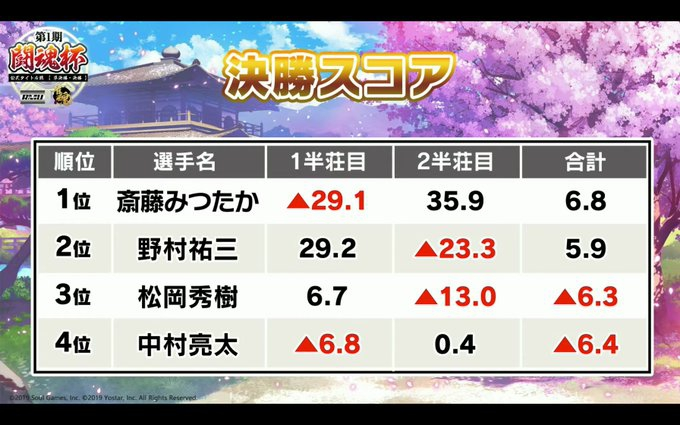 【RMU】RMU公式タイトル戦【第1期闘魂杯】優勝は斎藤みつたかプロ!!