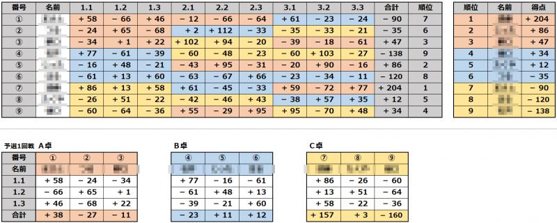 先日実施した大会での、当店でエクセルを使用して作成した成績集計です。 予選3半荘×席替えして3回戦の後、成績順に卓を分けて順位決定戦をしました。 各半荘のスコアを入力するだけで合計スコア集計、順位付けが計算されるようになっています。